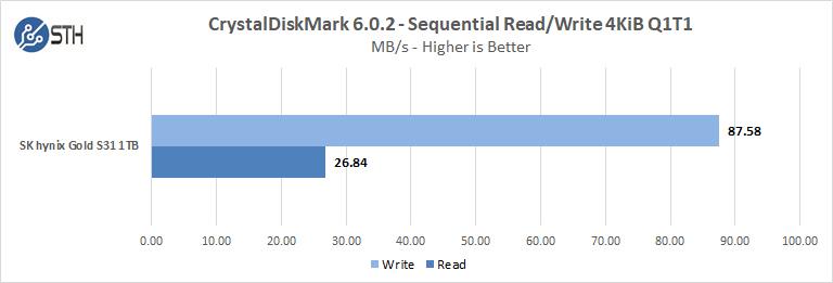 SK Hynix GOLD S31 1TB CrystalDiskMark Seq ReadWrite 4KiB Q1T1