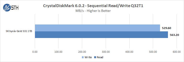 SK Hynix GOLD S31 1TB CrystalDiskMark Seq ReadWrite Q32T1
