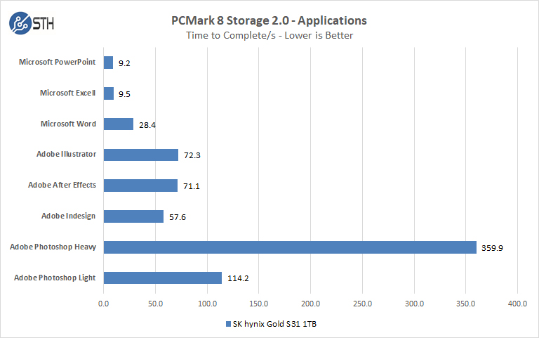SK Hynix GOLD S31 1TB PCMark 8 Applications
