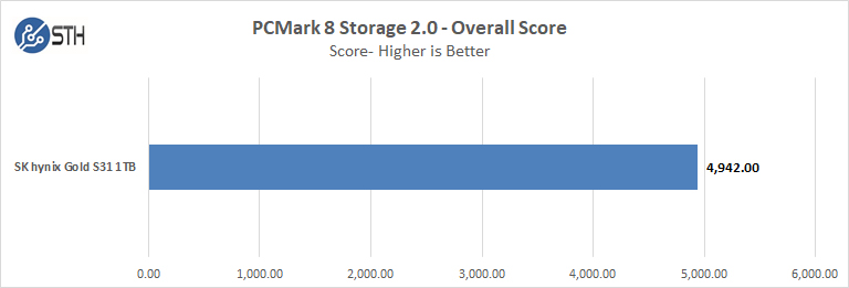 SK Hynix GOLD S31 1TB PCMark 8 Overall Score