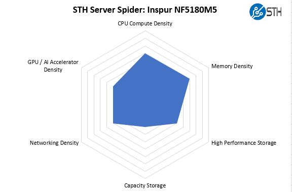STH Server Spider Inspur NF5180M5