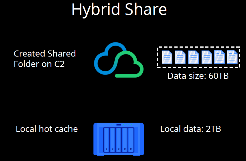 Synology Hybrid Share C2 Cache At Synology 2020