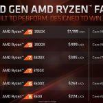 AMD 3rd Gen Ryzen Family