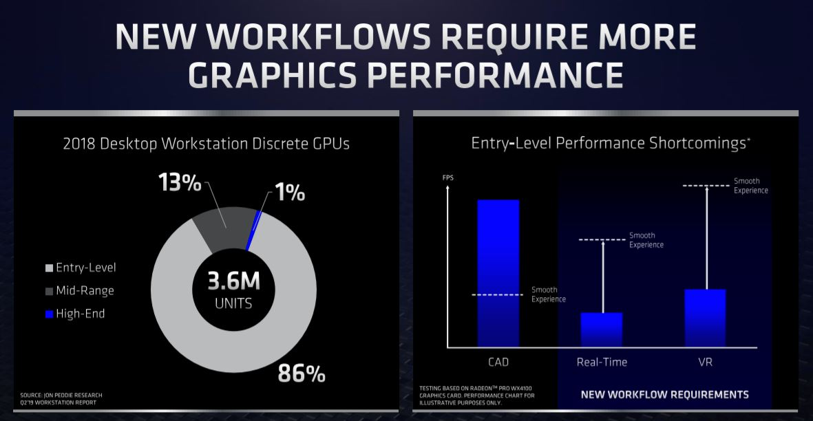 AMD Radeon Pro W5700 Workstation Market Volumes
