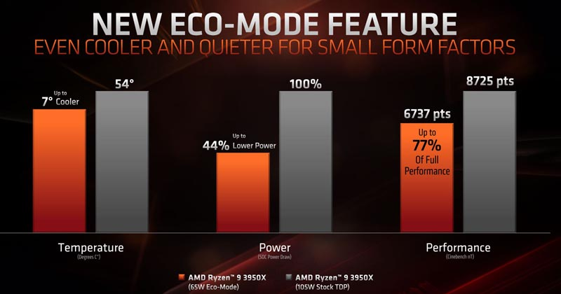 AMD Ryzen 9 3950X Eco Mode