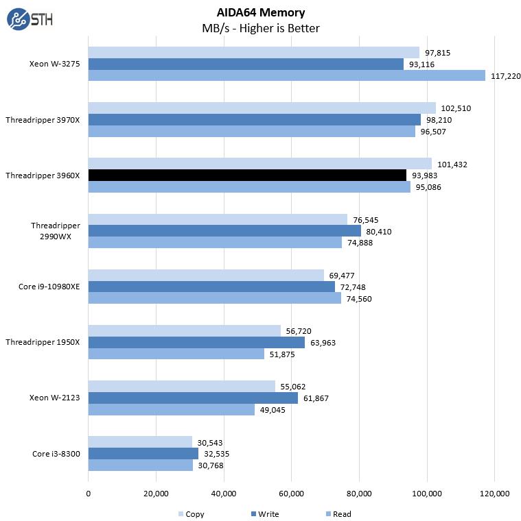 AMD Threadripper 3960X AIDA64 Memory