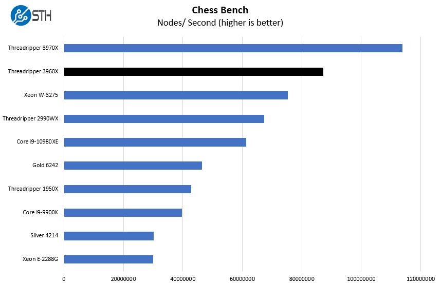 AMD Threadripper 3960X Chess Benchmark