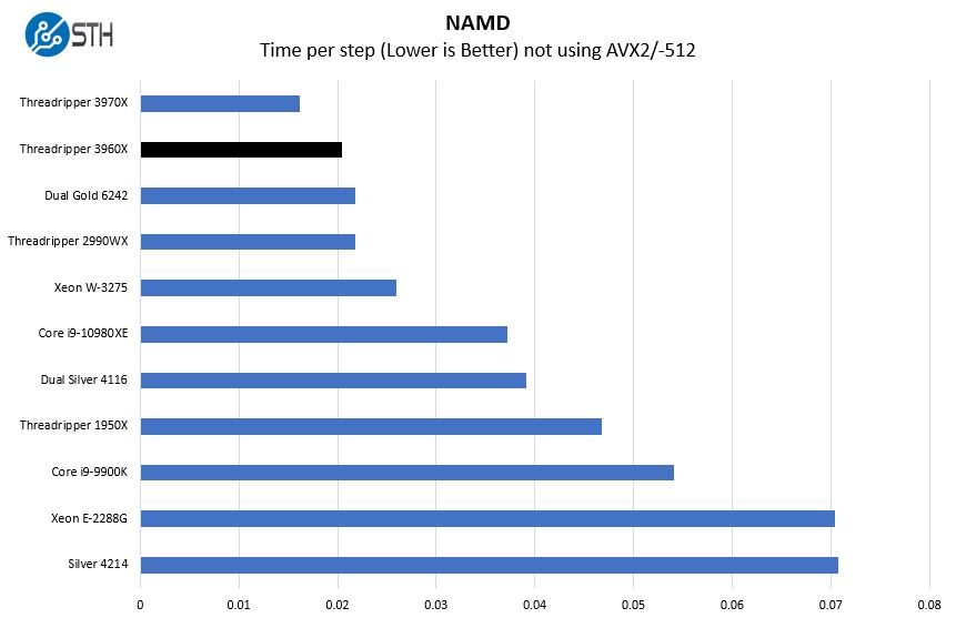 AMD Threadripper 3960X NAMD Benchmark
