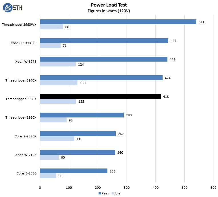 AMD Threadripper 3960X Power Consumption