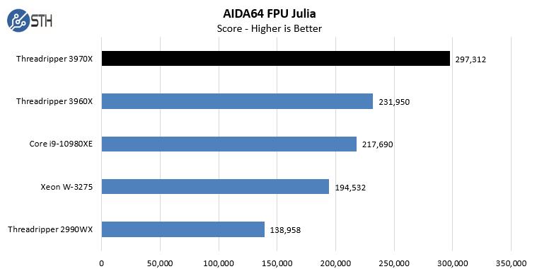AMD Threadripper 3970X AIDA64 CPU FPU Julia