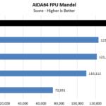 AMD Threadripper 3970X AIDA64 CPU FPU Mandel