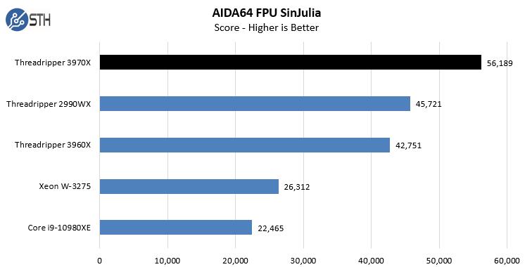 AMD Threadripper 3970X AIDA64 CPU FPU SinJulia