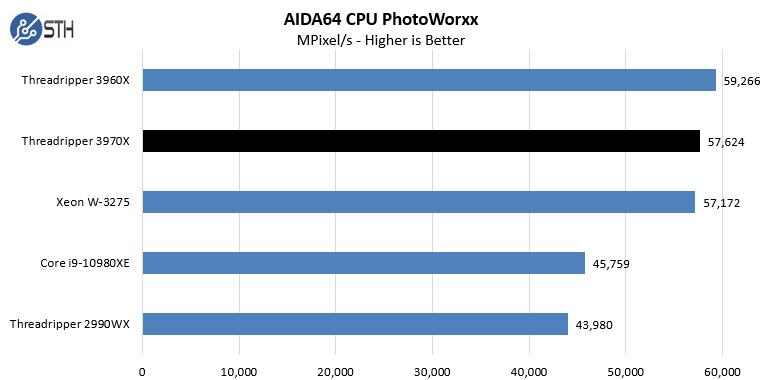 AMD Threadripper 3970X AIDA64 CPU PhotoWorxx