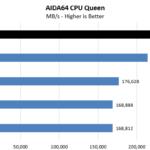 AMD Threadripper 3970X AIDA64 CPU Queen