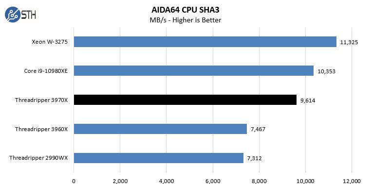 AMD Threadripper 3970X AIDA64 CPU SHA3