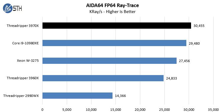 AMD Threadripper 3970X AIDA64 FP64 Ray Trace