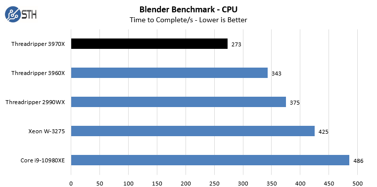 AMD Threadripper 3970X 7zip Compression Benchmark