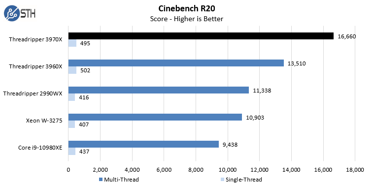 AMD Threadripper 3970X Cinebench R20