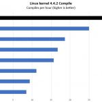 AMD Threadripper 3970X Linux Kernel Compile Benchmark