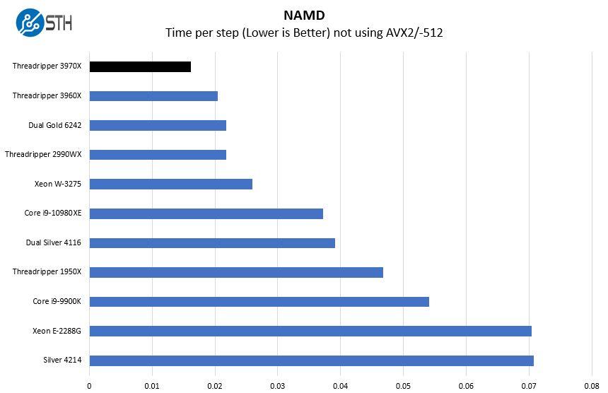 AMD Threadripper 3970X NAMD Benchmark
