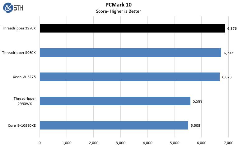 AMD Threadripper 3970X PCMark 10