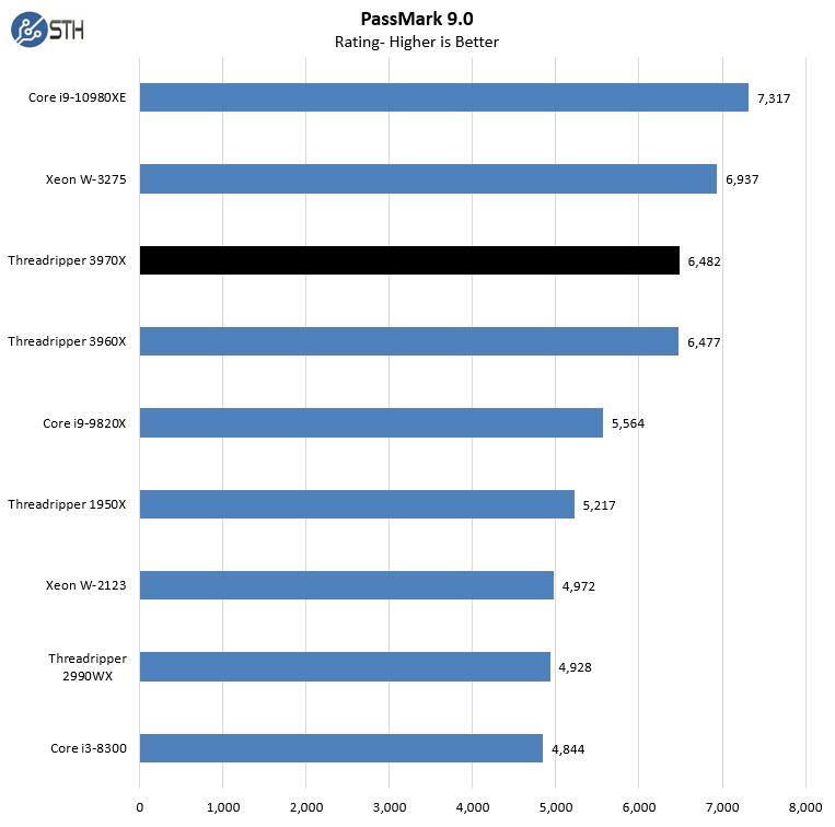 AMD Threadripper 3970X PassMark 9.0