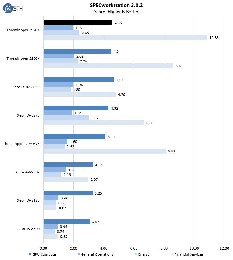 AMD Threadripper 3970X SPECworkstation 3.0.2 Part 2