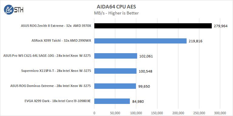ASUS ROG Zenith II Extreme AIDA64 CPU AES
