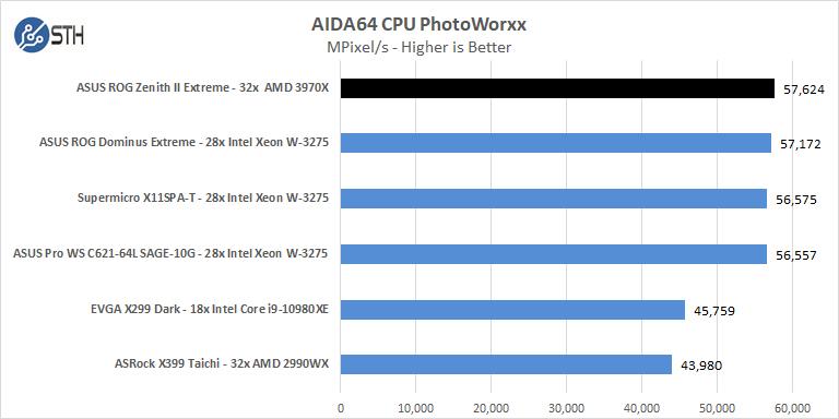 ASUS ROG Zenith II Extreme AIDA64 CPU PhotoWorxx