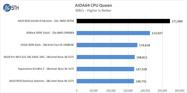 ASUS ROG Zenith II Extreme AIDA64 CPU Queen