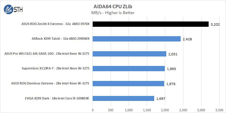 ASUS ROG Zenith II Extreme AIDA64 CPU ZLib
