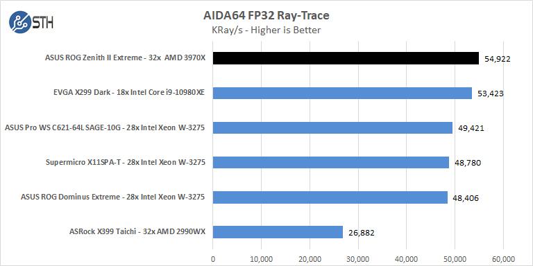 ASUS ROG Zenith II Extreme AIDA64 FP32 Ray Trace