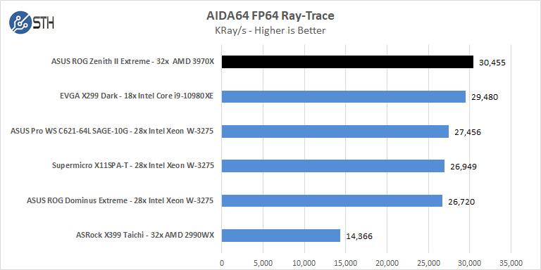 ASUS ROG Zenith II Extreme AIDA64 FP64 Ray Trace