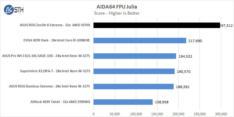 ASUS ROG Zenith II Extreme AIDA64 FPU Julia