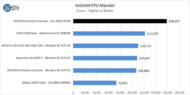 ASUS ROG Zenith II Extreme AIDA64 FPU Mandel