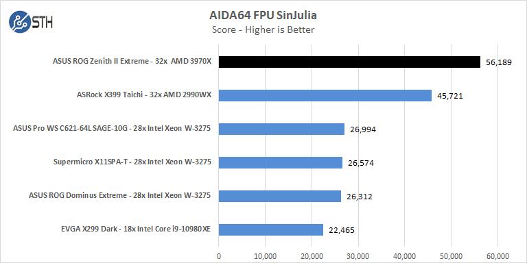 ASUS ROG Zenith II Extreme AIDA64 FPU SinJulia