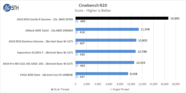 ASUS ROG Zenith II Extreme Cinebench R20
