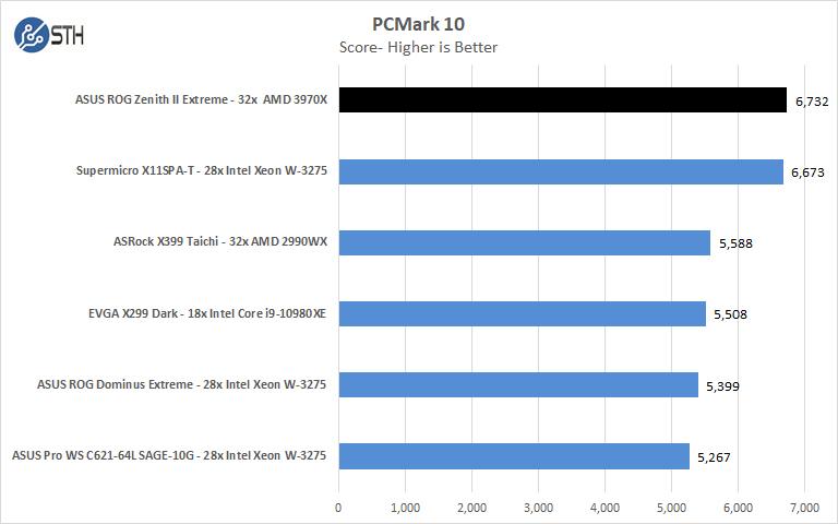 ASUS ROG Zenith II Extreme PCMark 10
