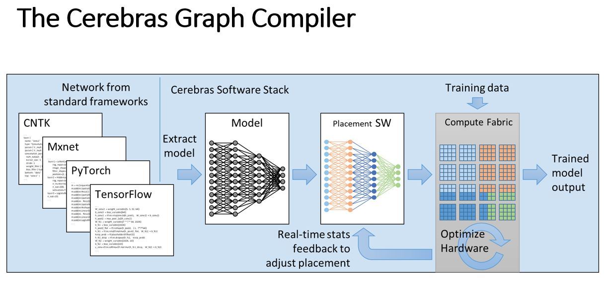 Cerebras CS 1 Graph Compiler