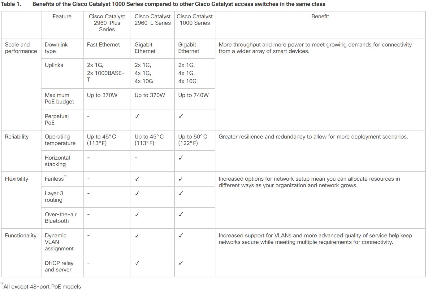 Cisco Catalyst 1000 Series Versus 2960 L