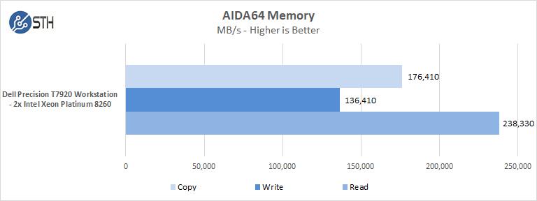 Dell Precision T7920 Workstation AIDA64 Memory