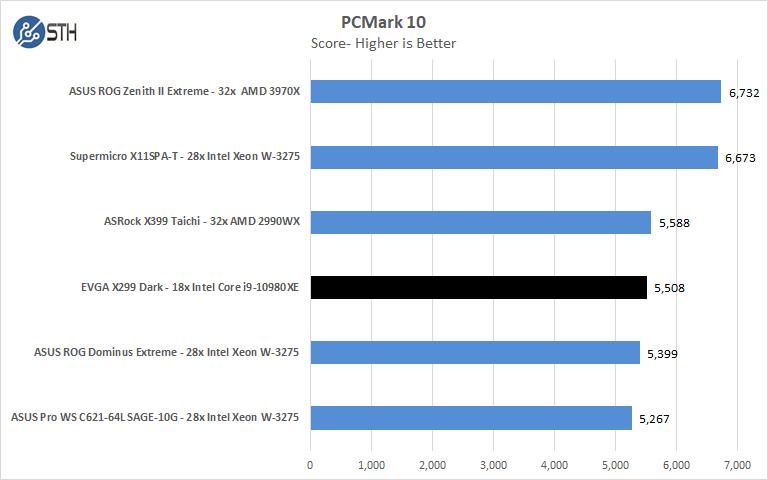 EVGA X299 Dark PCMark 10