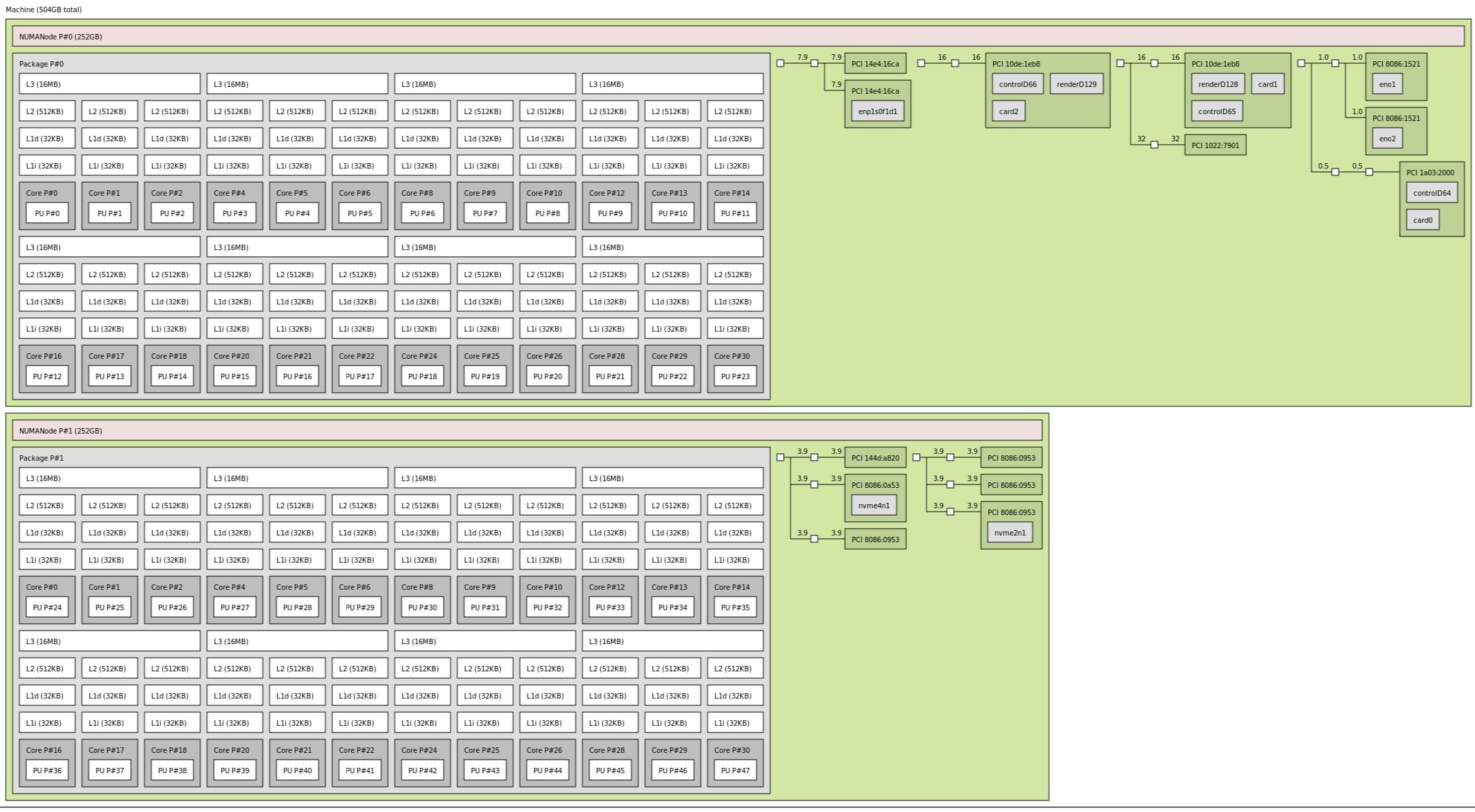 Gigabyte 2U EPYC 7402 Node With NVMe SSDs OCP 25GbE And 2x Tesla T4