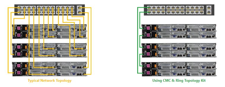 Gigabyte 2U4N Multi Server Management