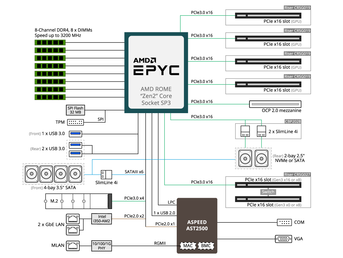 Gigabyte G242 Z10 Block Diagram