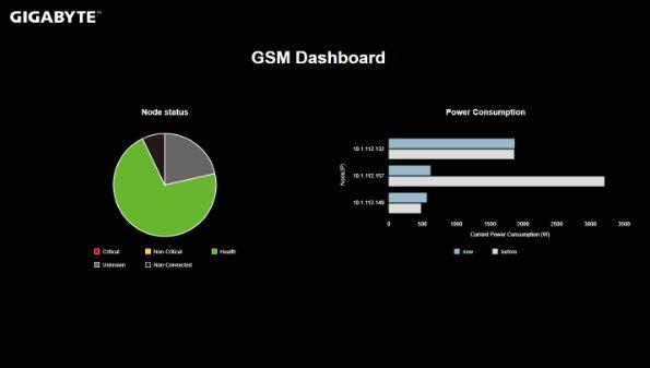 Gigabyte GSM Dashboard