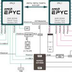 Gigabyte H262 Z62 Block Diagram