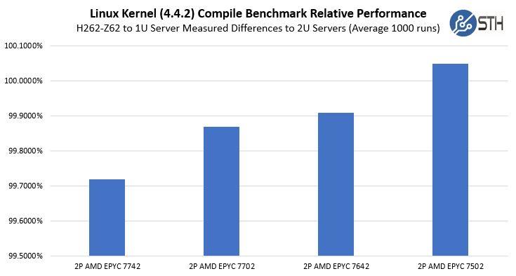 Gigabyte H262 Z62 Relative CPU Performance To 2U Servers