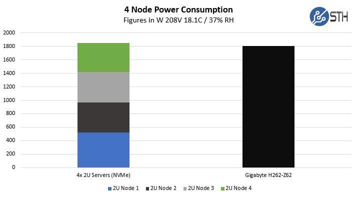 Gigabyte H262 Z62 Relative Power Consumption