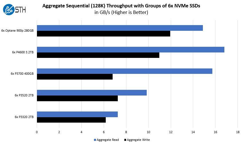 Gigabyte H262 Z62 With 6x U.2 NVMe Drives